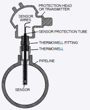 Thermowell_06